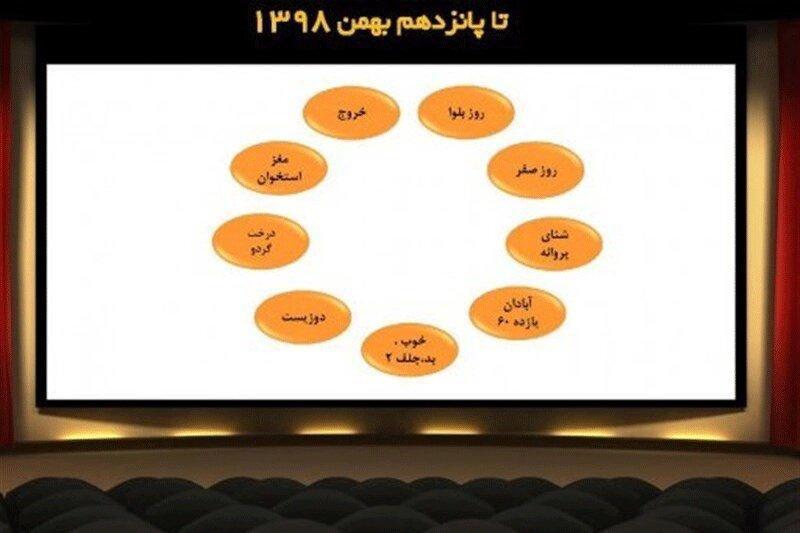 9 فیلم برتر آرای مردمی تا 15 بهمن ، خروج سه کام حبس